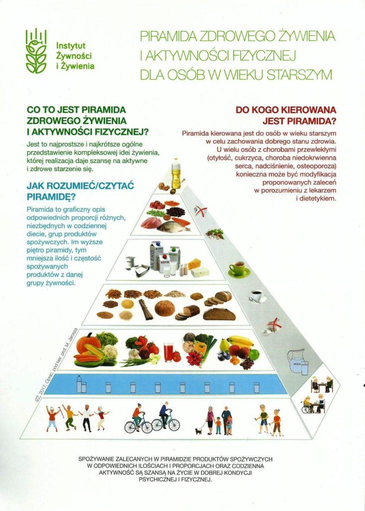 Piramida Żywienia Seniorów i Osób Starszych
